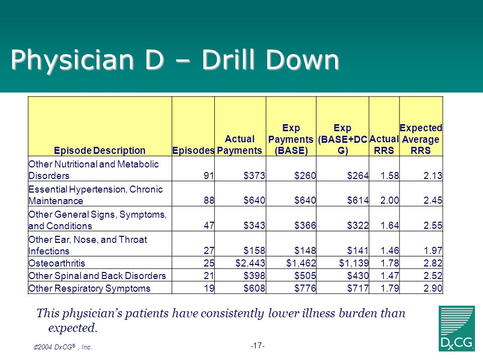 Physician D – Drill Down