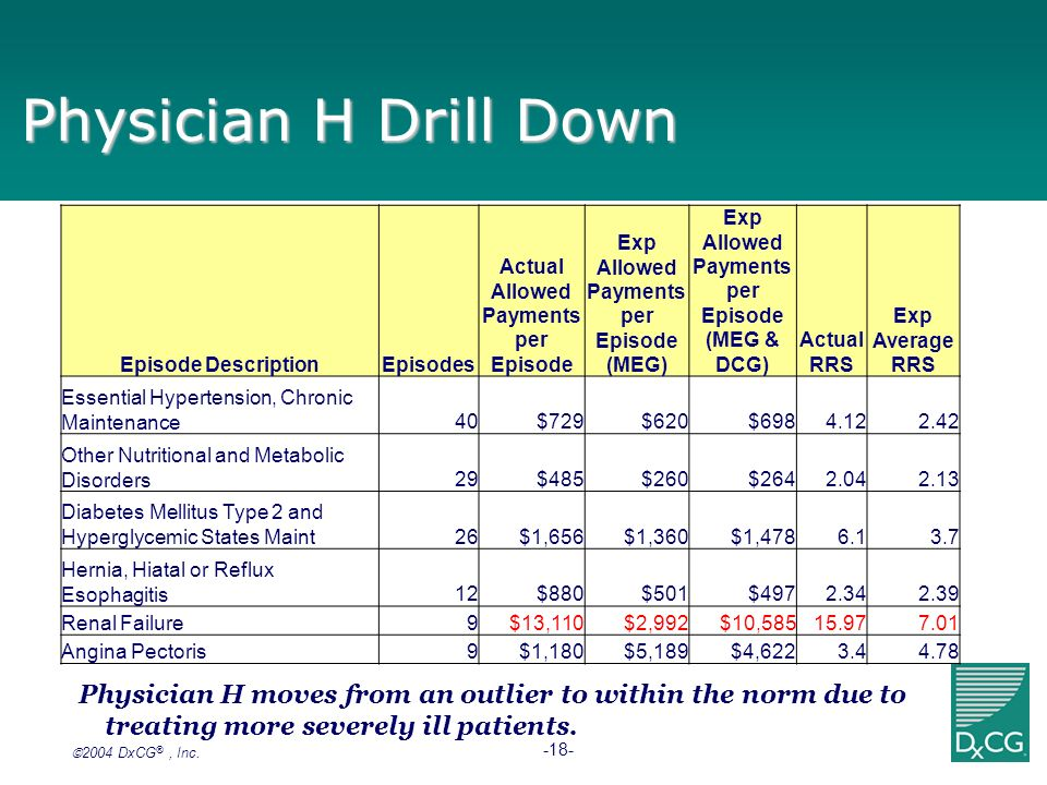 Physician H Drill Down Episode Description. Episodes. Actual Allowed Payments per Episode. Exp Allowed Payments per Episode (MEG)