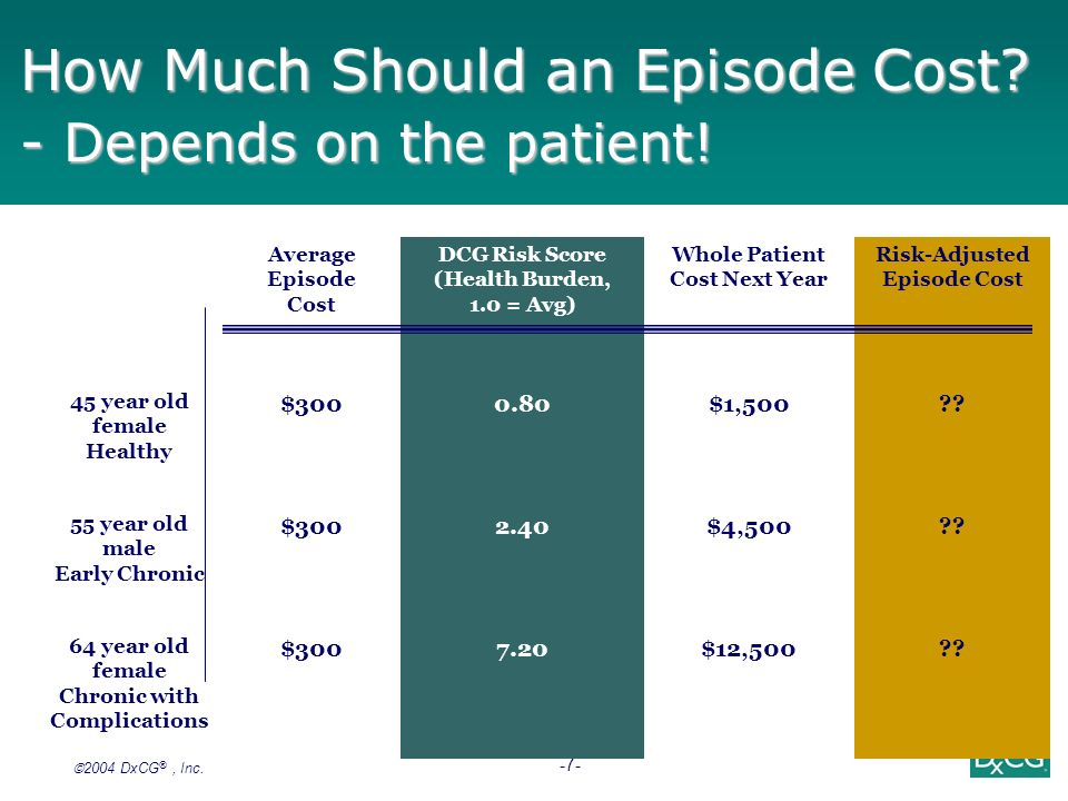 How Much Should an Episode Cost - Depends on the patient!