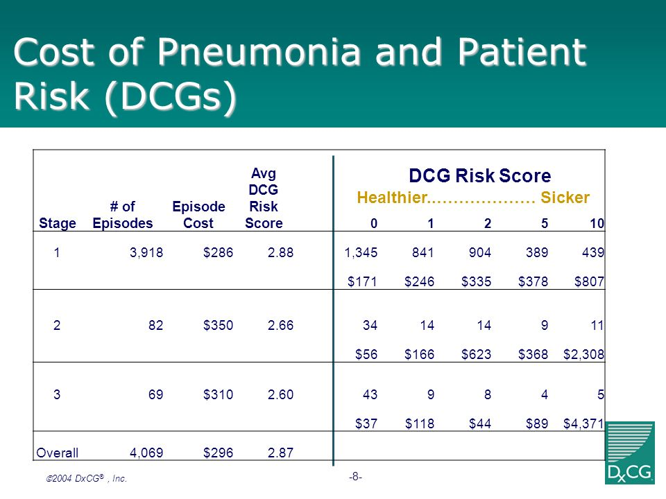 Cost of Pneumonia and Patient Risk (DCGs)