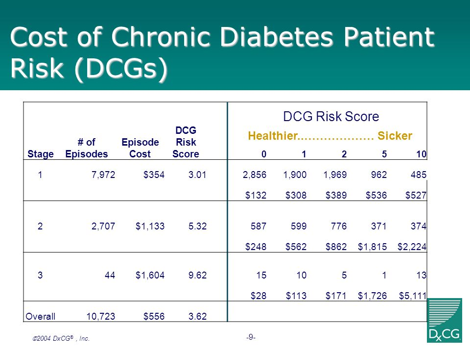 Cost of Chronic Diabetes Patient Risk (DCGs)