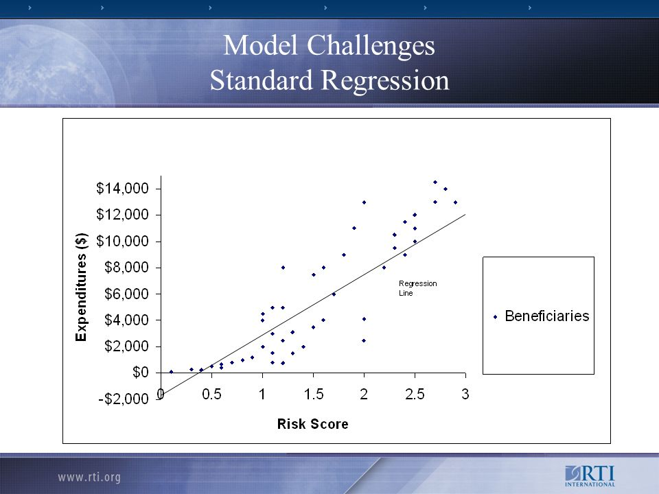 Model Challenges Standard Regression