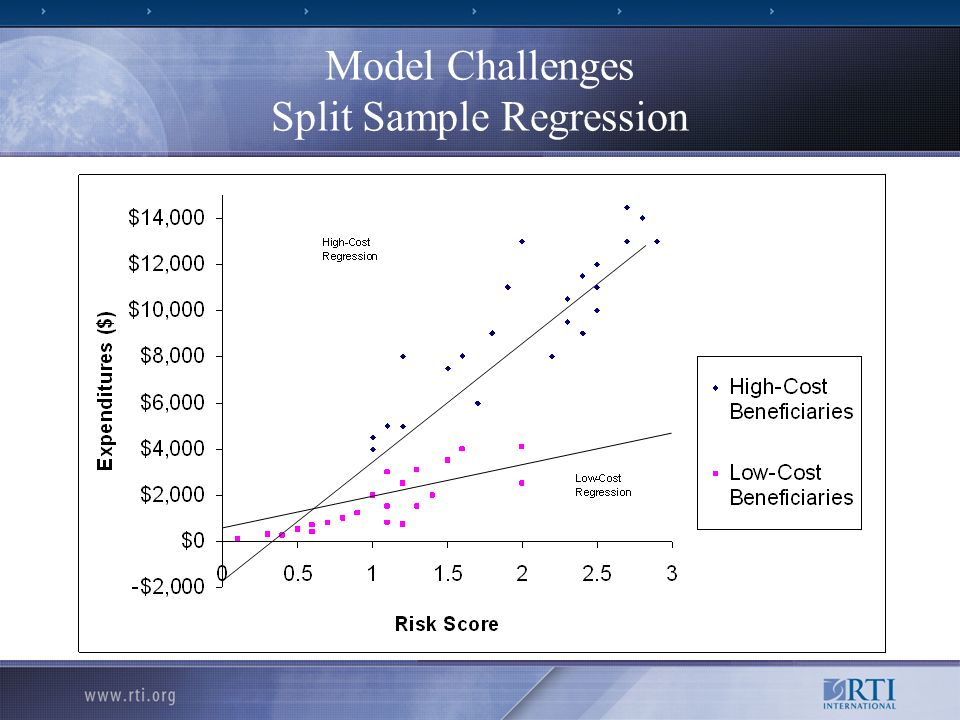 Model Challenges Split Sample Regression