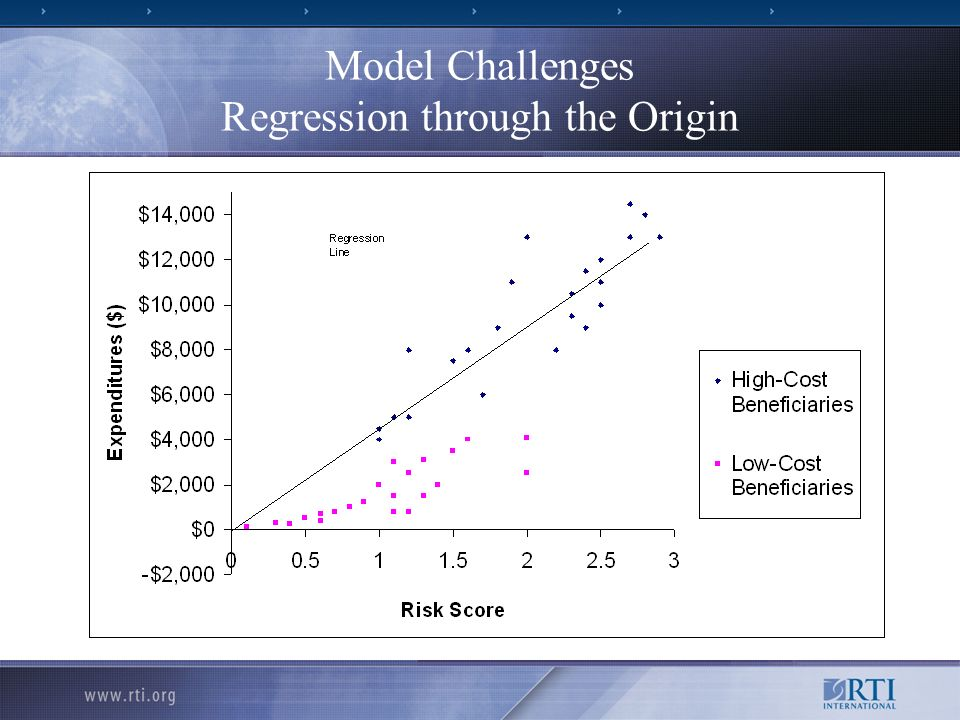 Model Challenges Regression through the Origin