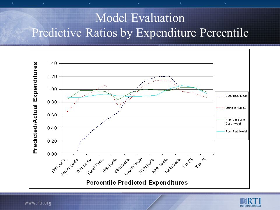 Model Evaluation Predictive Ratios by Expenditure Percentile