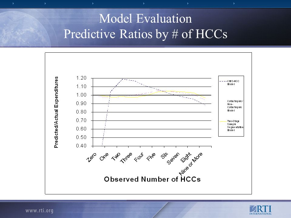 Model Evaluation Predictive Ratios by # of HCCs