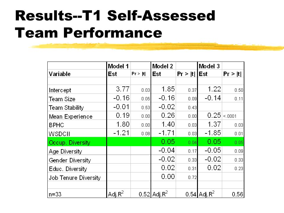 Results--T1 Self-Assessed Team Performance