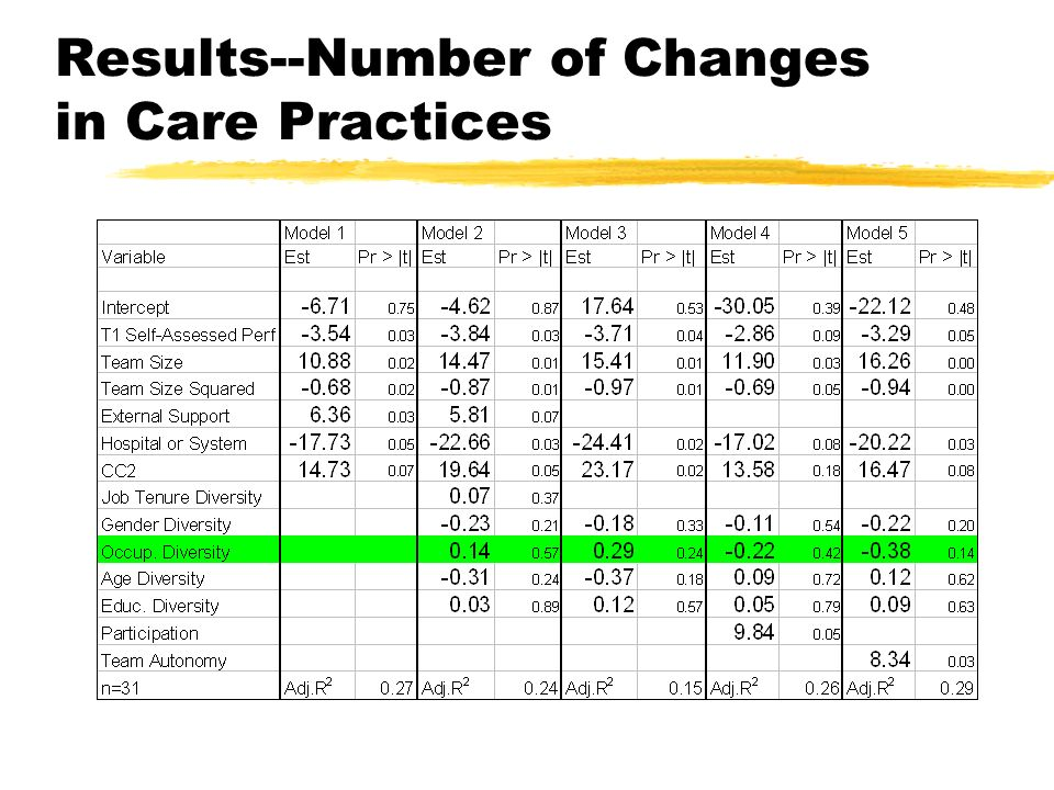 Results--Number of Changes in Care Practices