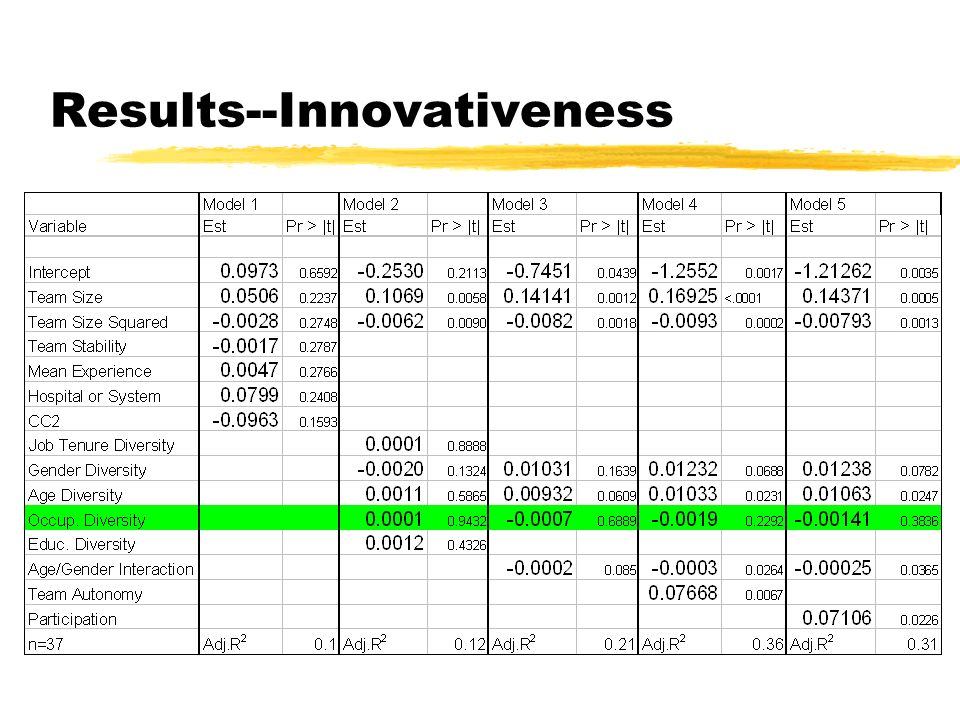 Results--Innovativeness