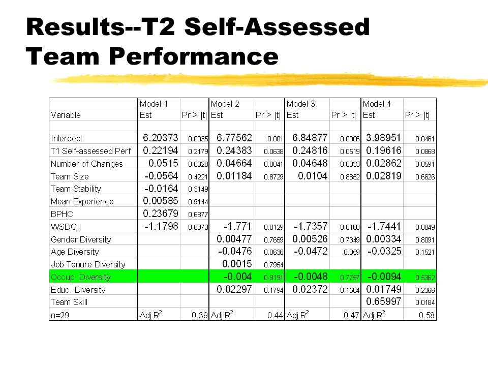 Results--T2 Self-Assessed Team Performance