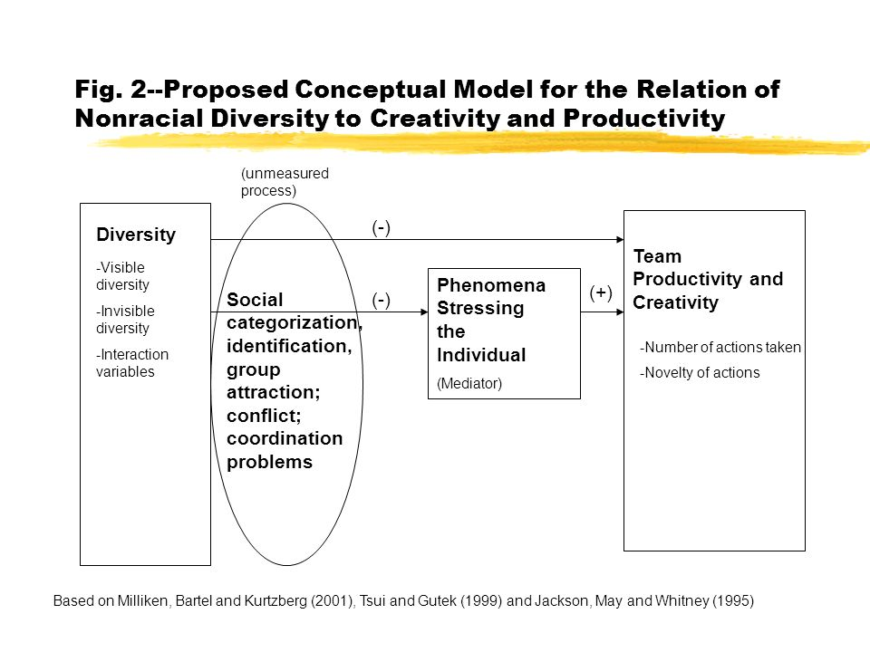 Fig. 2--Proposed Conceptual Model for the Relation of Nonracial Diversity to Creativity and Productivity