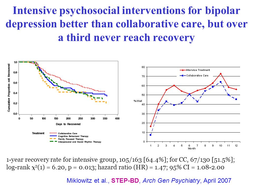 Intensive psychosocial interventions for bipolar depression better than collaborative care, but over a third never reach recovery