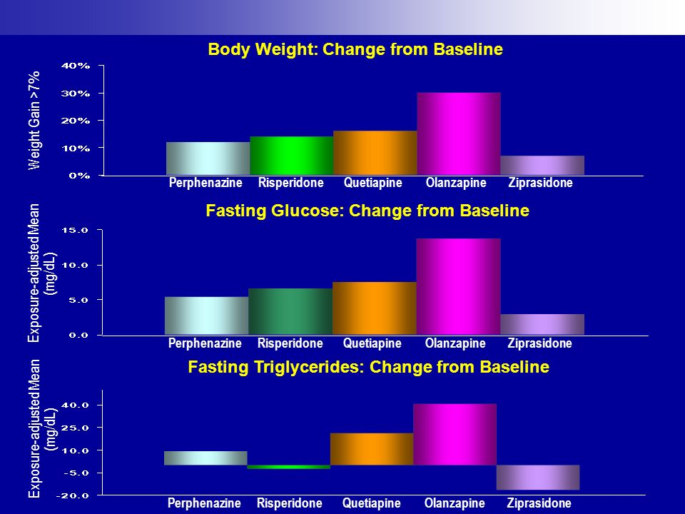 Body Weight: Change from Baseline