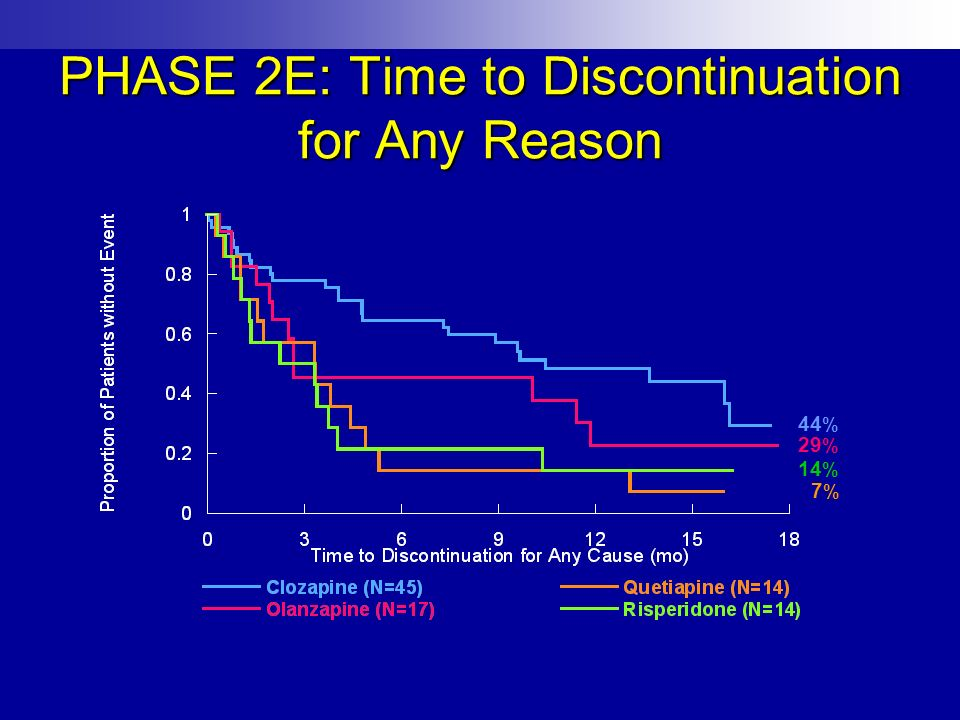 PHASE 2E: Time to Discontinuation for Any Reason