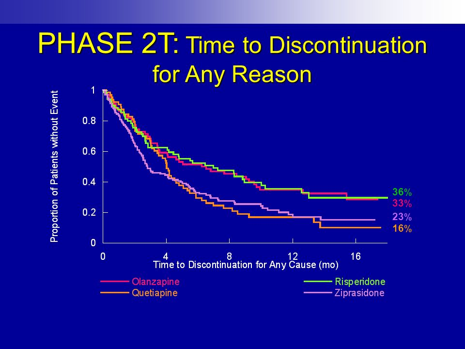 PHASE 2T: Time to Discontinuation for Any Reason
