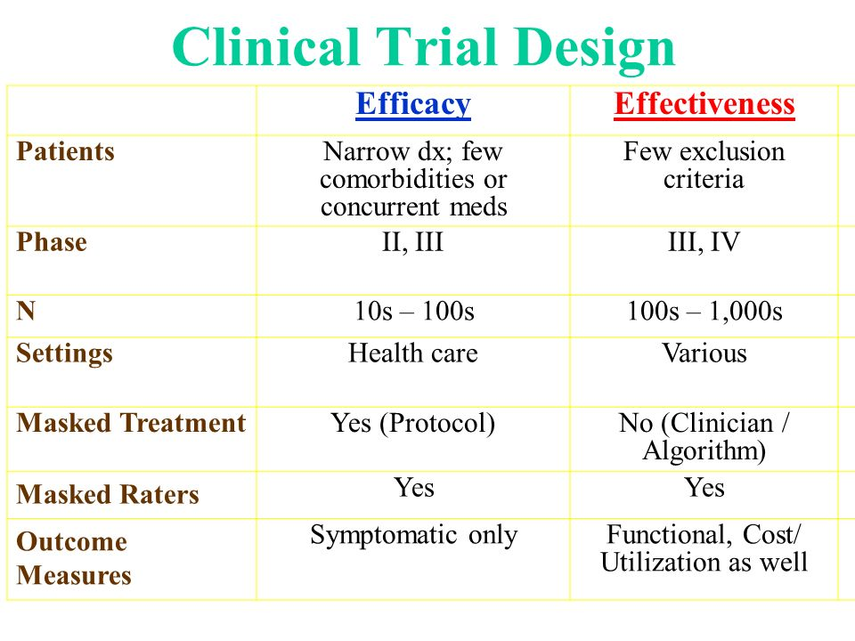 Clinical Trial Design Efficacy Effectiveness Patients