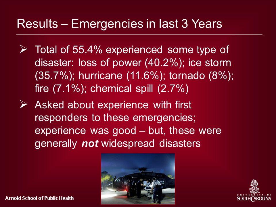 Results – Emergencies in last 3 Years