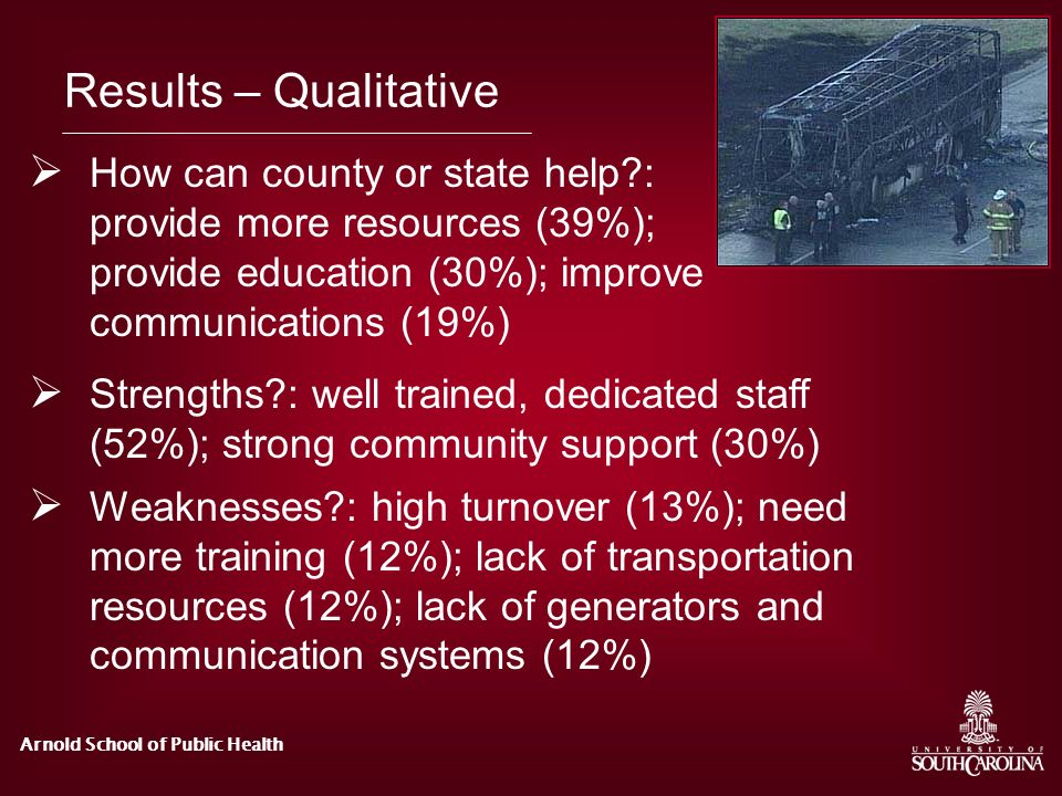 Results – Qualitative How can county or state help : provide more resources (39%); provide education (30%); improve communications (19%)