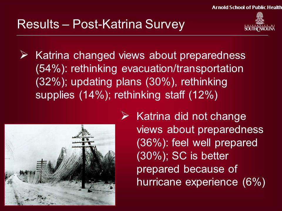 Results – Post-Katrina Survey
