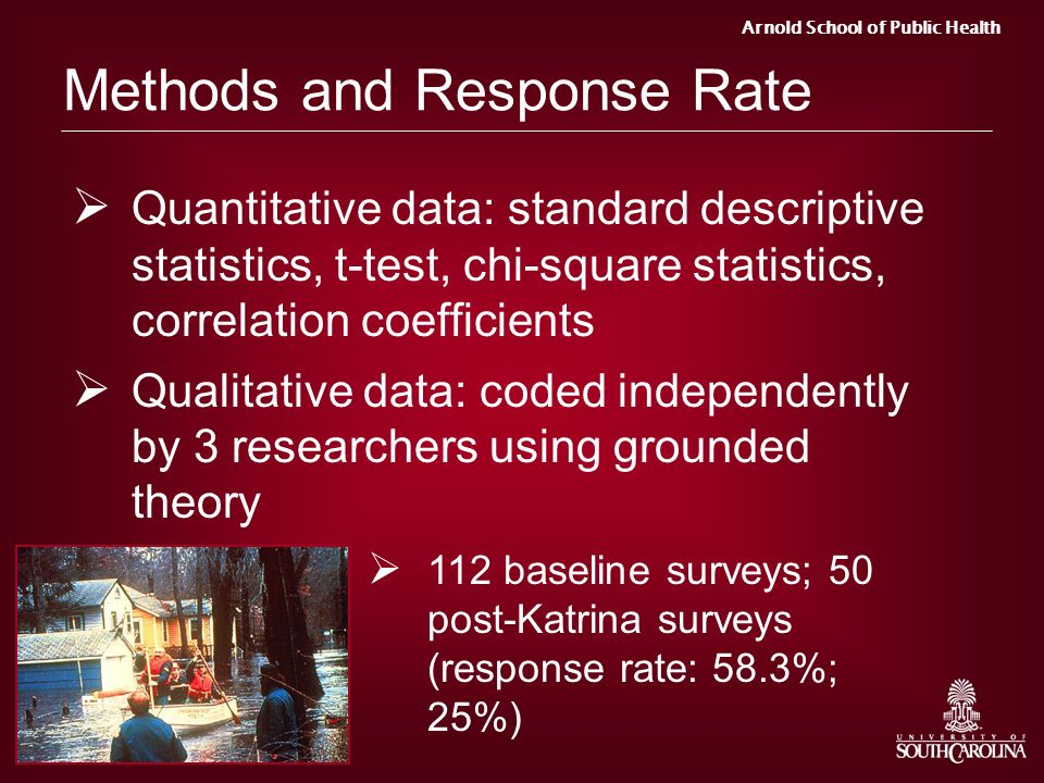 Methods and Response Rate