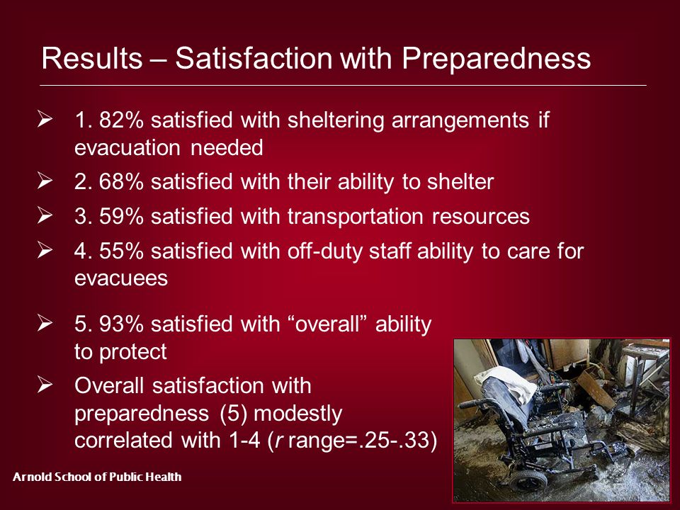 Results – Satisfaction with Preparedness