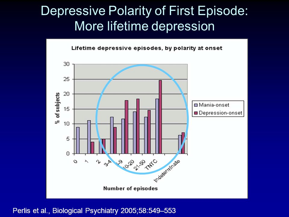 Depressive Polarity of First Episode: More lifetime depression