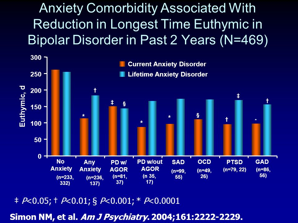 Anxiety Comorbidity Associated With Reduction in Longest Time Euthymic in Bipolar Disorder in Past 2 Years (N=469)
