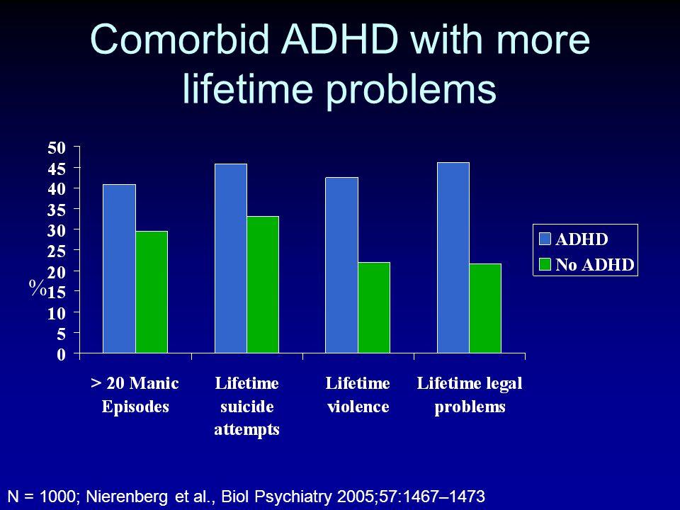 Comorbid ADHD with more lifetime problems