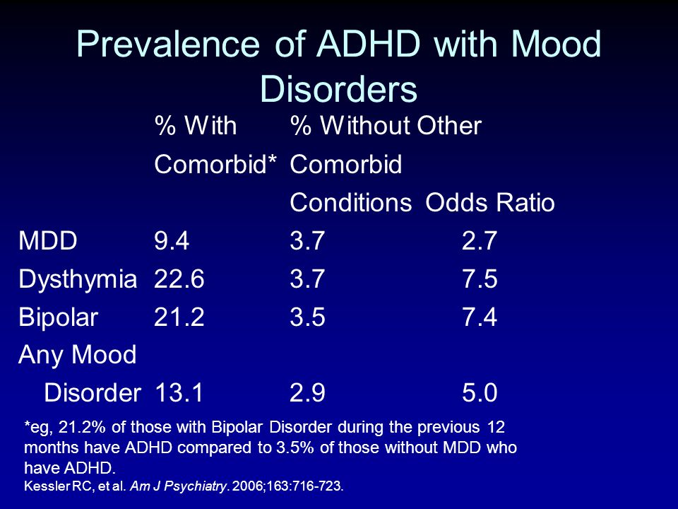 Prevalence of ADHD with Mood Disorders