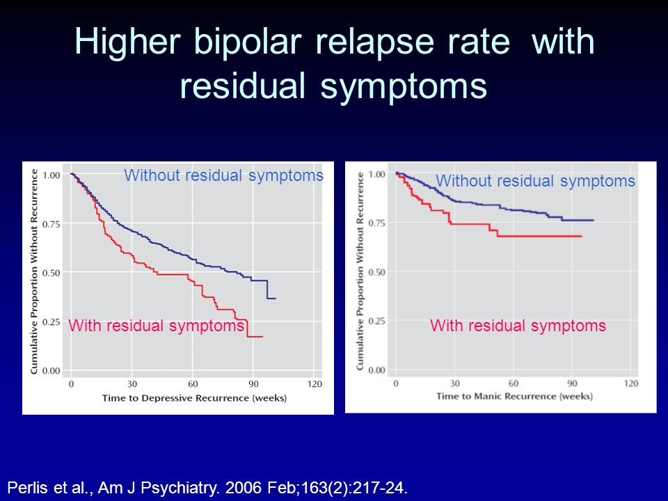 Higher bipolar relapse rate with residual symptoms