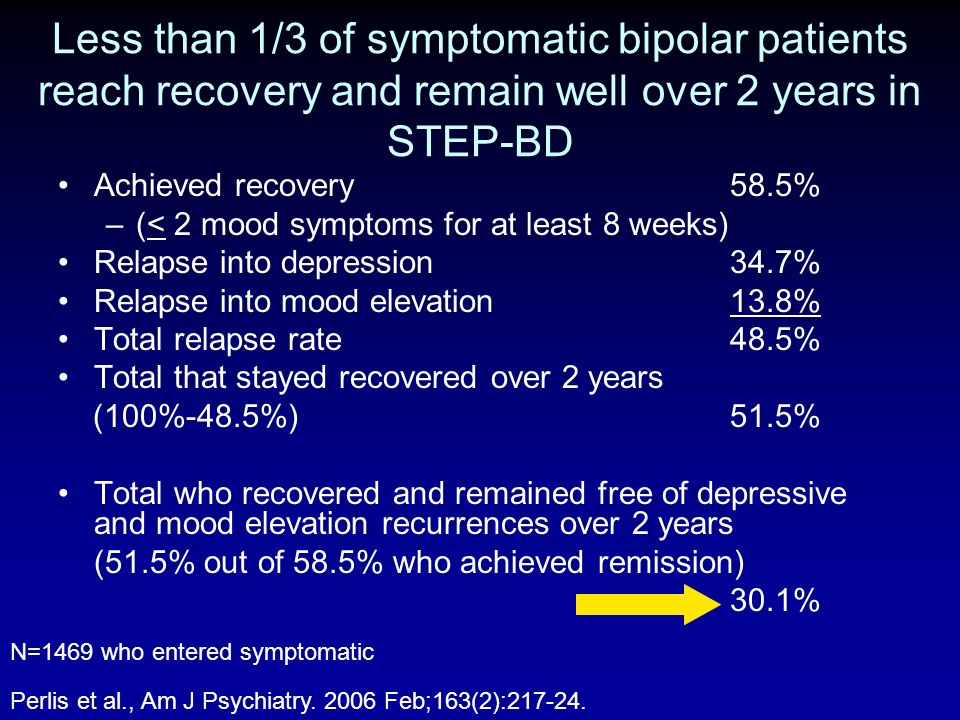 Less than 1/3 of symptomatic bipolar patients reach recovery and remain well over 2 years in STEP-BD