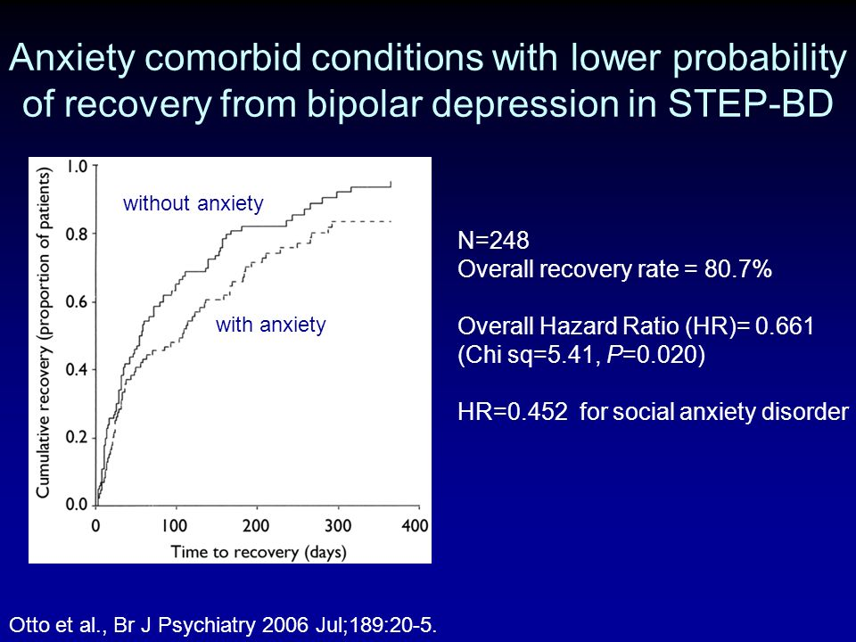 Anxiety comorbid conditions with lower probability of recovery from bipolar depression in STEP-BD