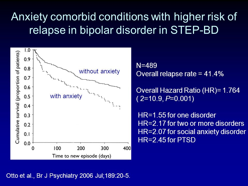 Anxiety comorbid conditions with higher risk of relapse in bipolar disorder in STEP-BD