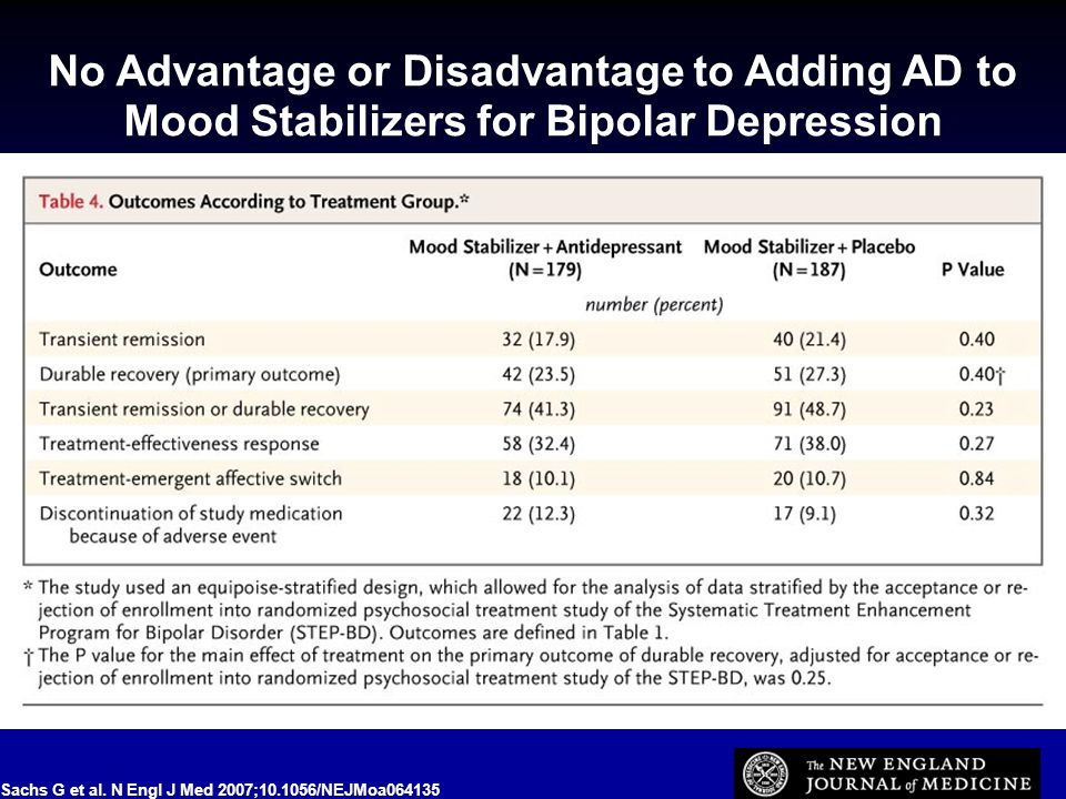 No Advantage or Disadvantage to Adding AD to Mood Stabilizers for Bipolar Depression