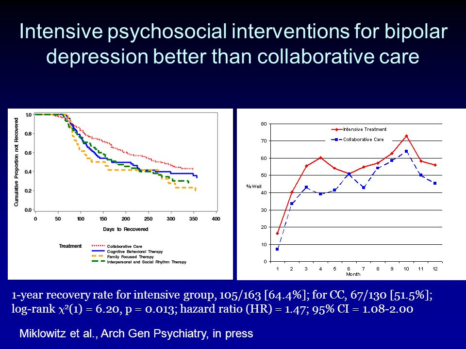Intensive psychosocial interventions for bipolar depression better than collaborative care