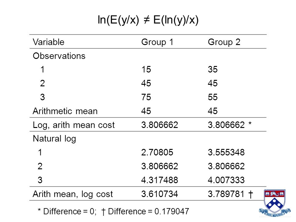 ln(E(y/x) ≠ E(ln(y)/x)