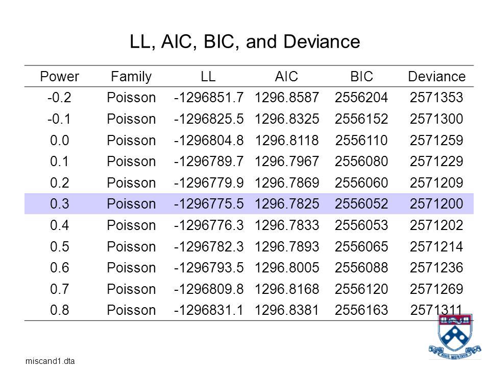 LL, AIC, BIC, and Deviance Power Family LL AIC BIC Deviance -0.2