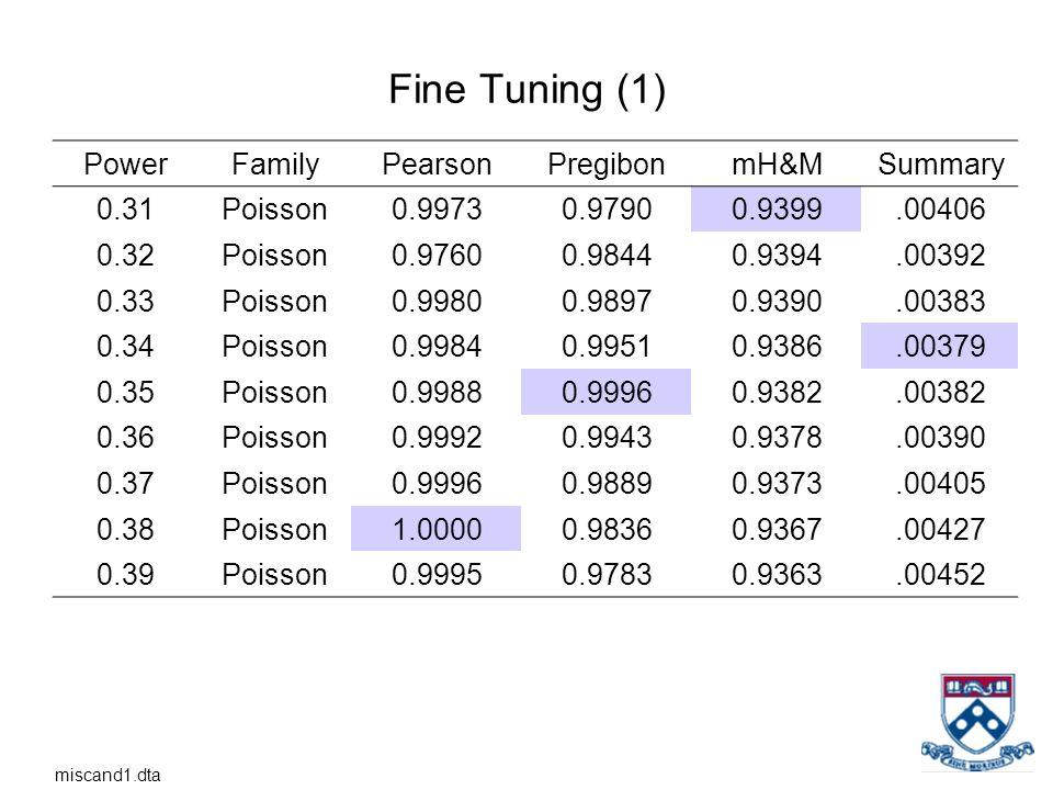 Fine Tuning (1) Power Family Pearson Pregibon mH&M Summary 0.31