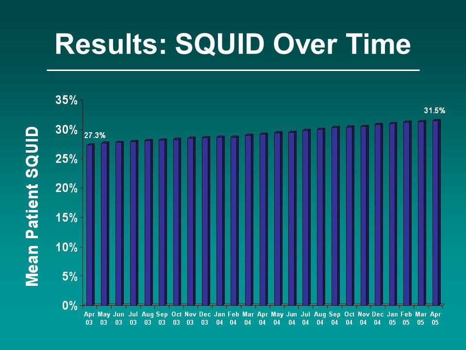 Results: SQUID Over Time