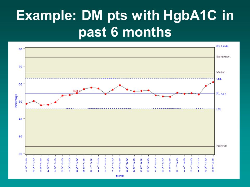 Example: DM pts with HgbA1C in past 6 months