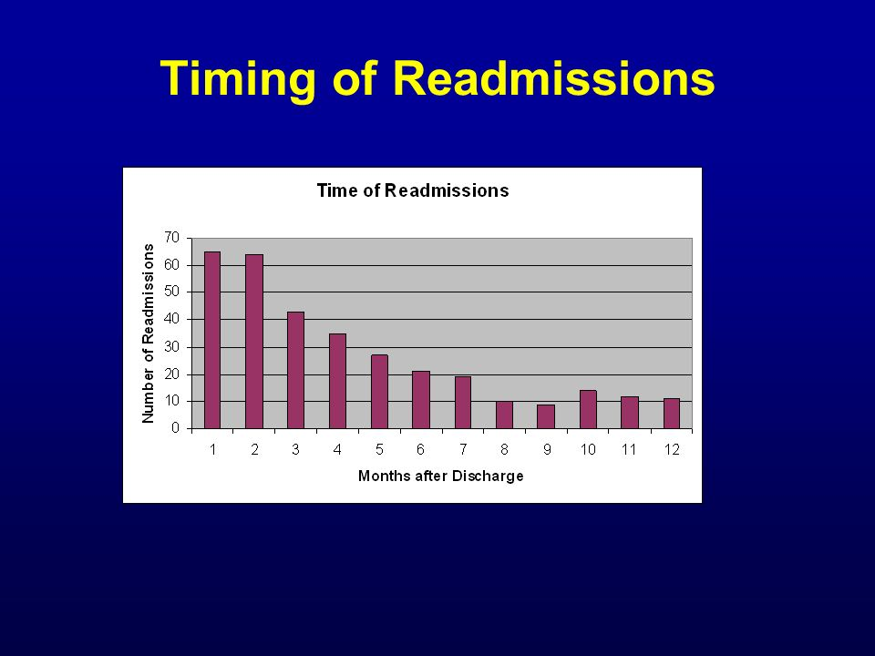 Timing of Readmissions