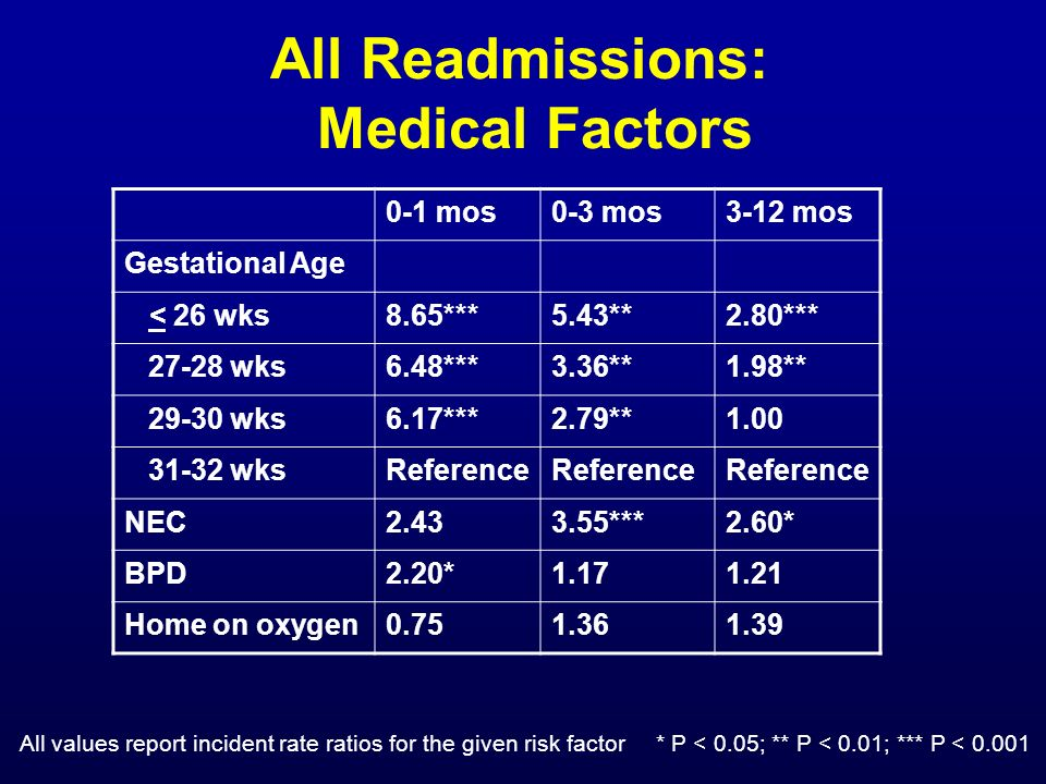 All Readmissions: Medical Factors