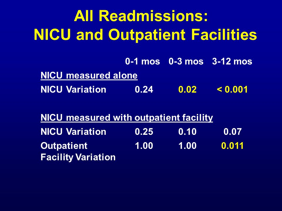 All Readmissions: NICU and Outpatient Facilities