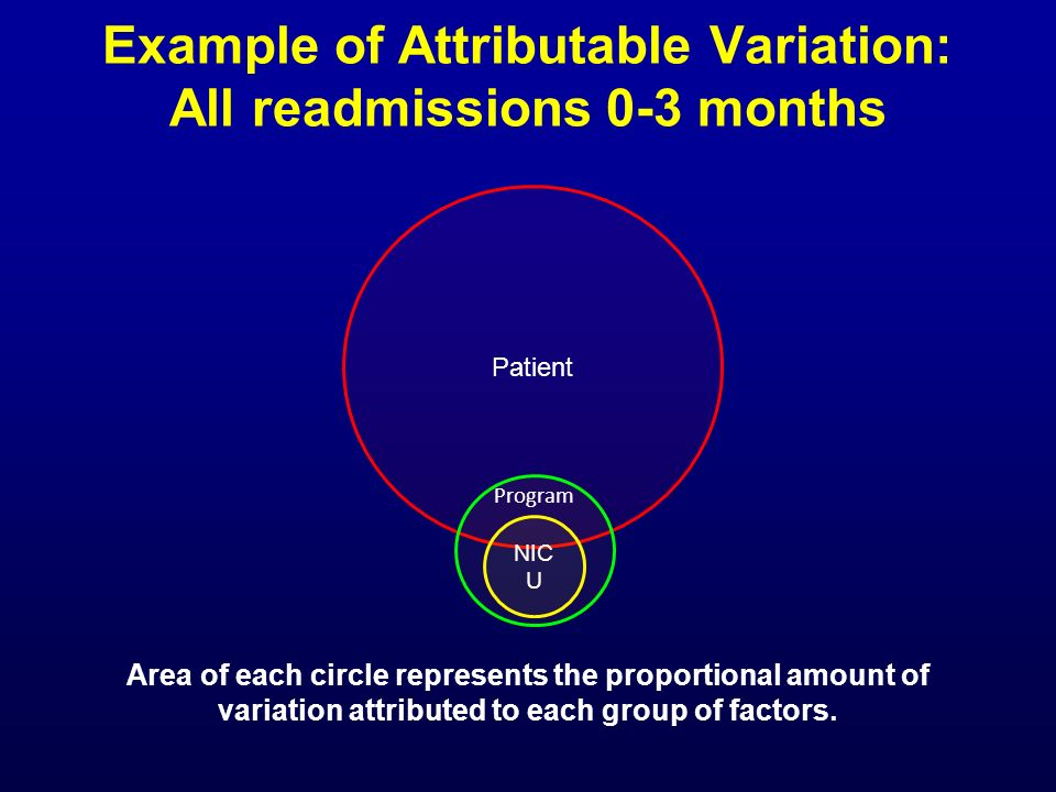 Example of Attributable Variation: All readmissions 0-3 months
