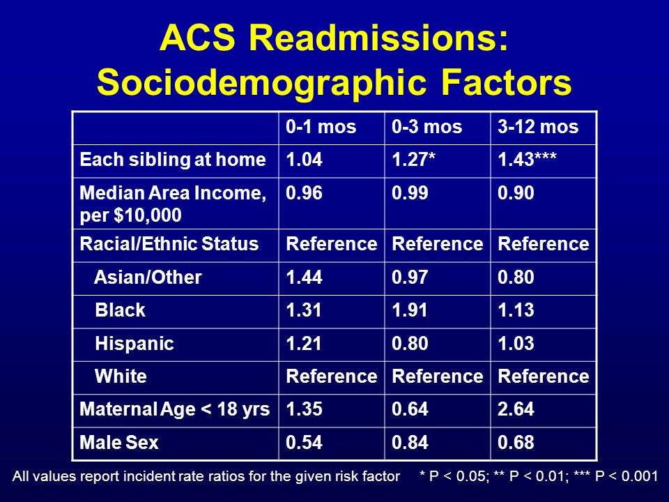 ACS Readmissions: Sociodemographic Factors