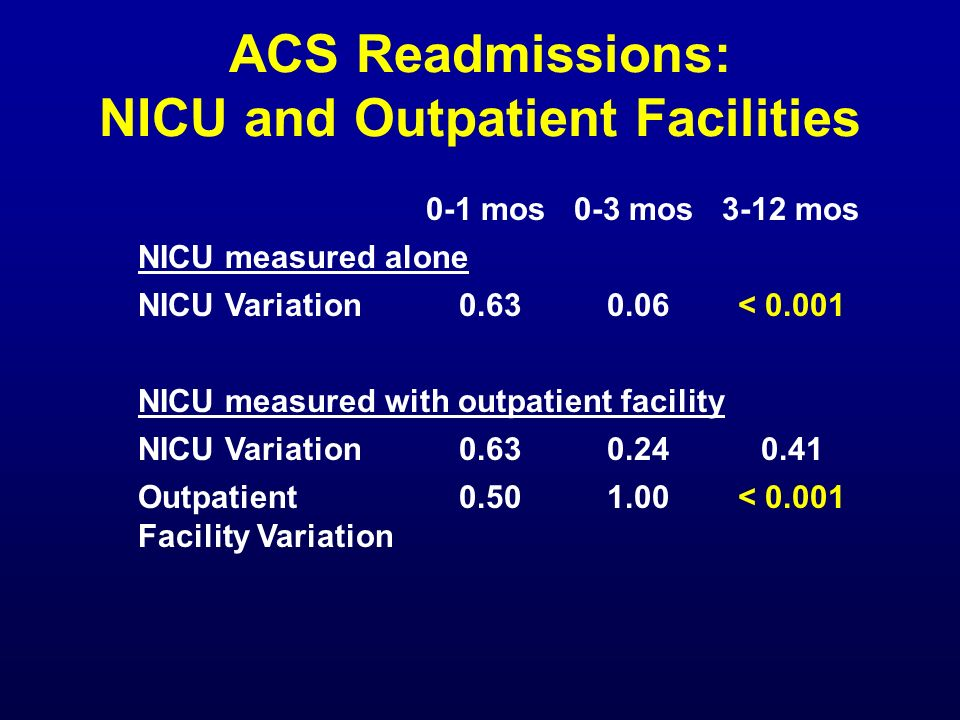 ACS Readmissions: NICU and Outpatient Facilities