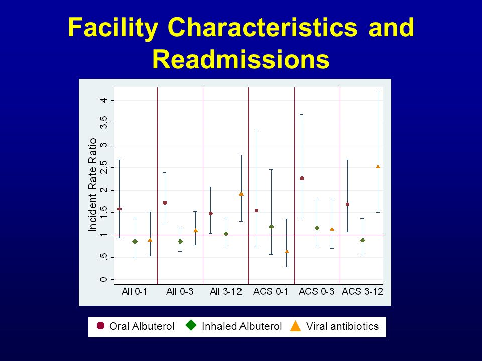 Facility Characteristics and Readmissions