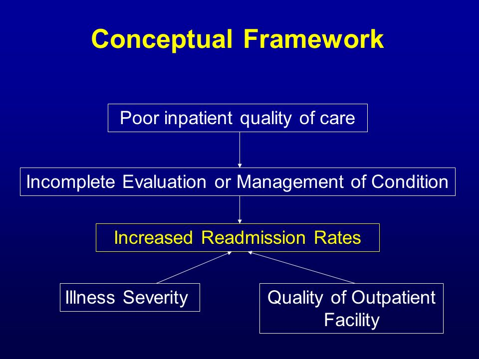 Conceptual Framework Poor inpatient quality of care