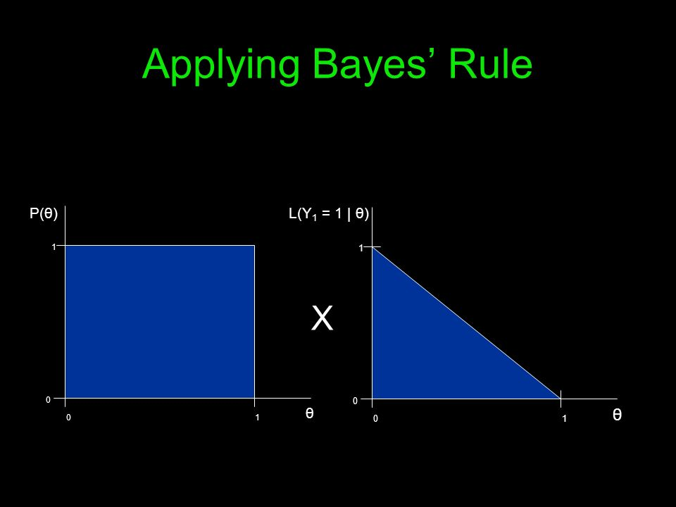 Applying Bayes' Rule P(θ) L(Y1 = 1 | θ) 1 1 X θ θ 1 1