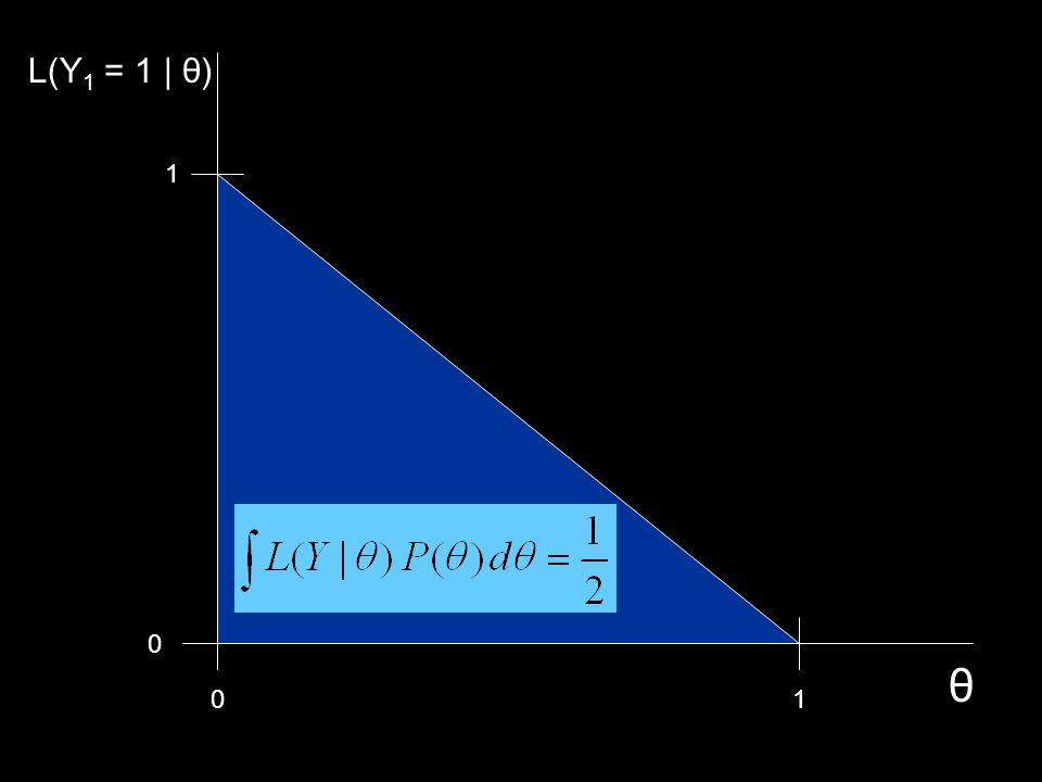 L(Y1 = 1 | θ) 1 θ 1